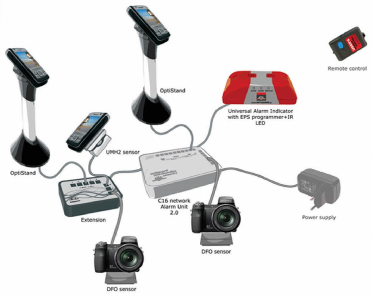 Beveiligingssteuntjes Optiguard aangesloten op alarmcentrale
