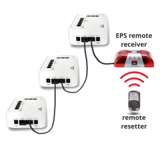 Schema werking remote resetter via EPS remote receiver op alarm units productbeveiliging Elbes OPTIGUARD