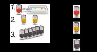 Remote resetter t.b.v. het (de)activeren van alarm bij productbeveiliging Elbes OPTIGUARD